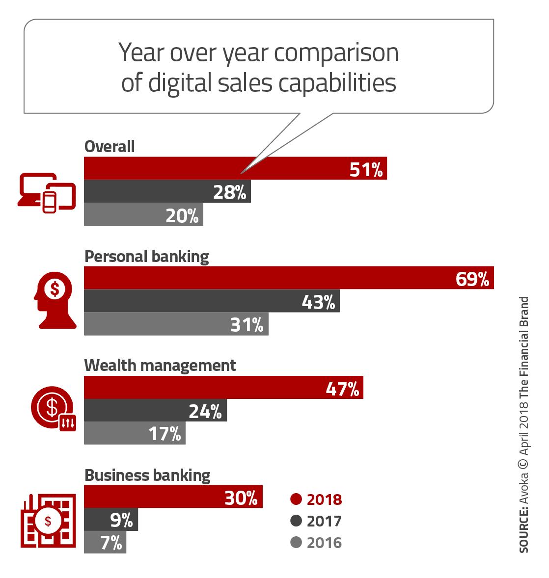 Half of Largest Banks Have Reached 'Digital Promised Land'