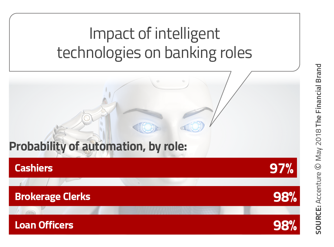To Succeed With AI in Banking, You Must First Invest in Humans