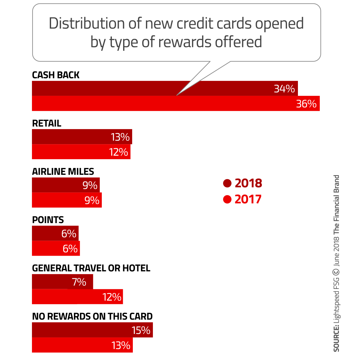 4 Factors to Consider When Crafting Your Credit Card Marketing Strategy