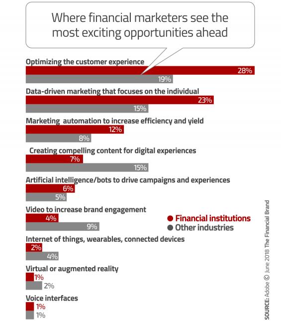 4 Major Digital Marketing Trends Redefining Retail Banking