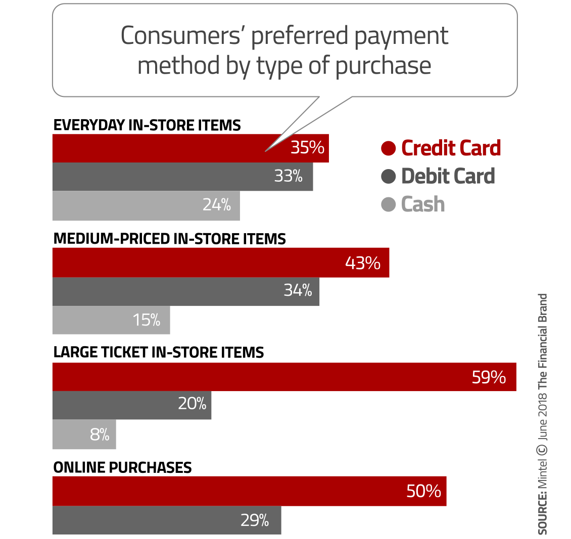 Image result for credit card strategy