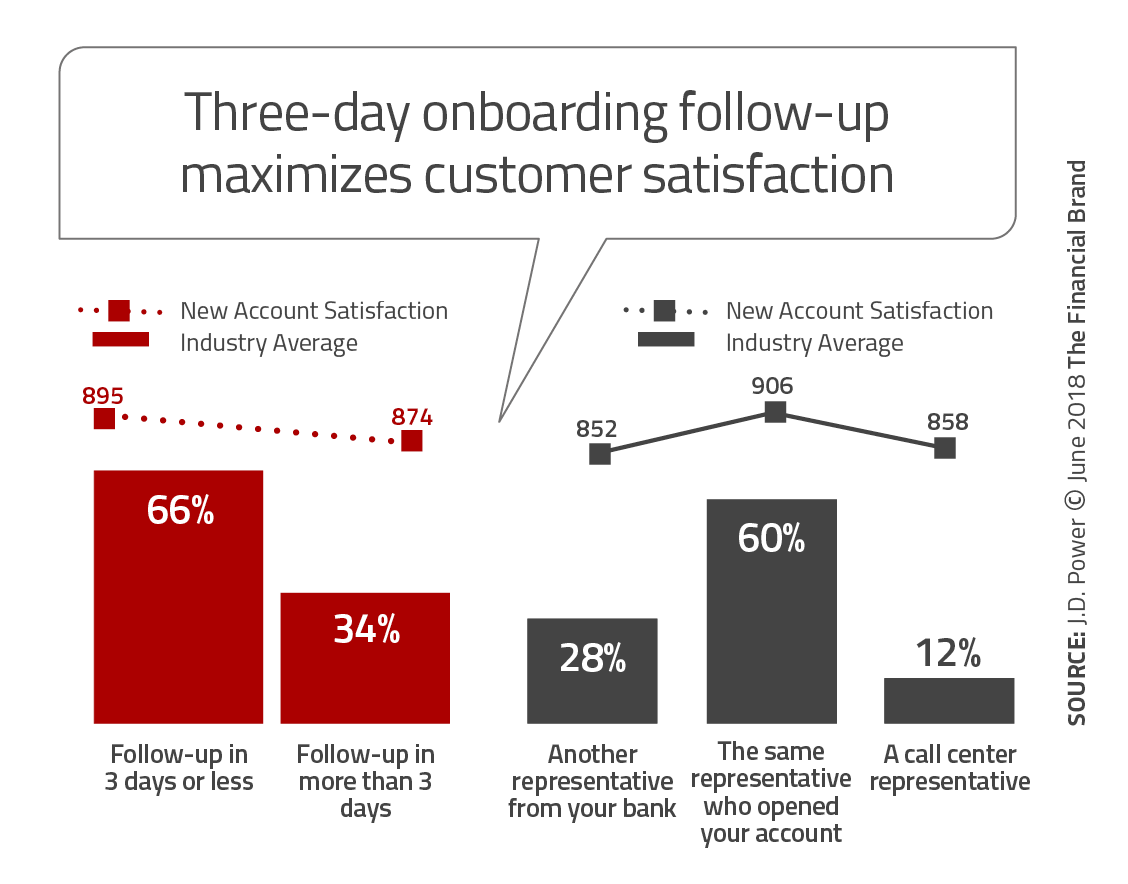 importance of customer satisfaction in banking industry