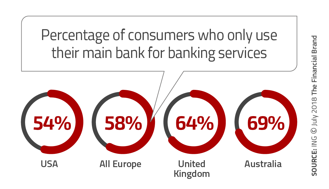 Despite Digital Options, Consumers Stick With Their Own Bank