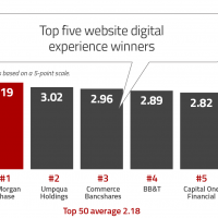 thefinancialbrand.com - Even The Best Banks Have Room to Improve Digital Experiences