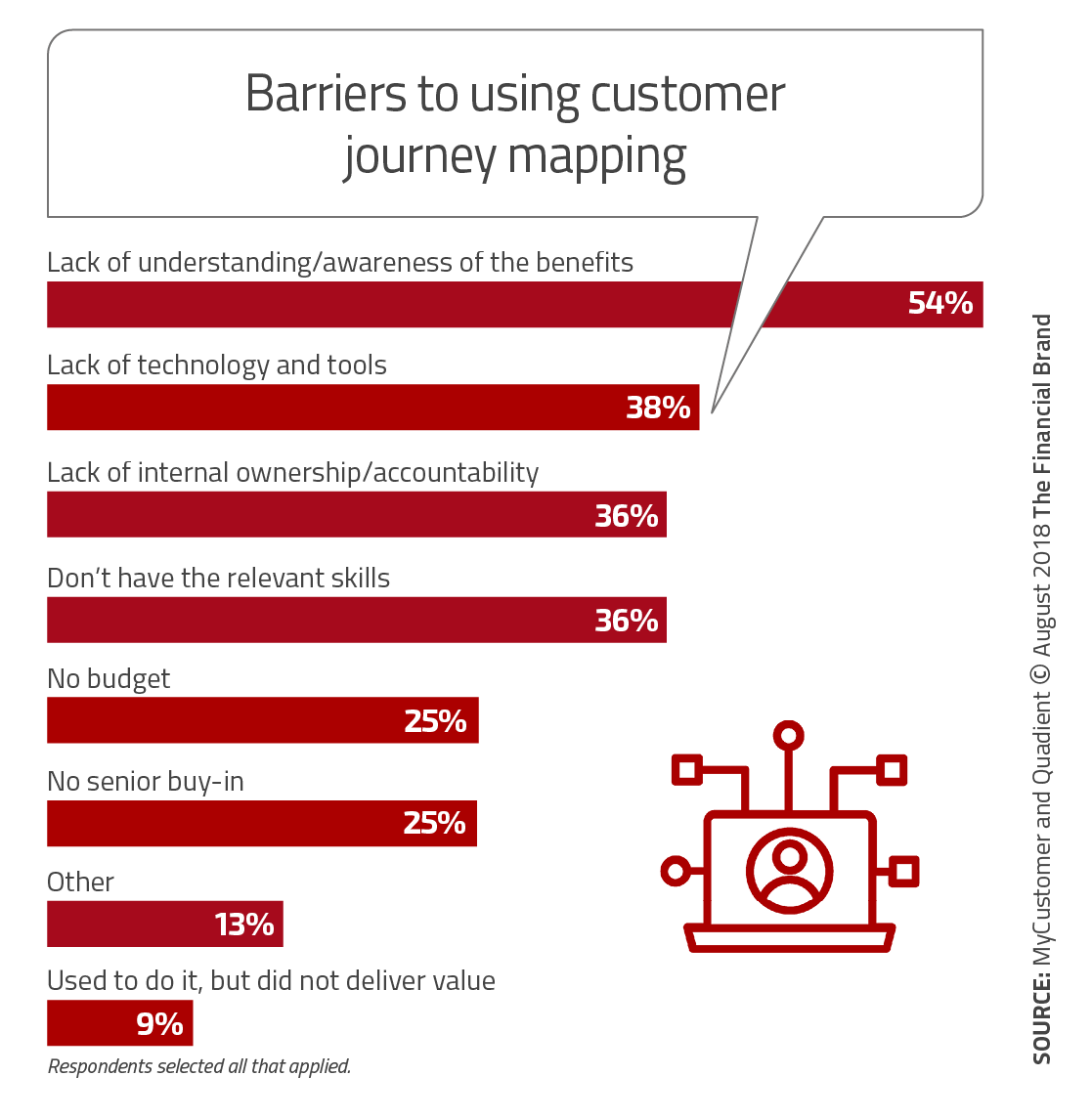Customer Journey Mapping Provides Path to Digital Banking