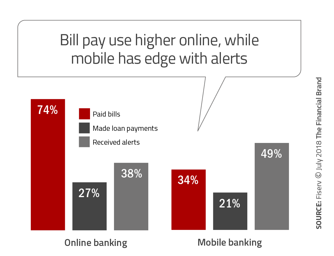 Consumers Crave More Mobile Banking Features Despite Security Concerns