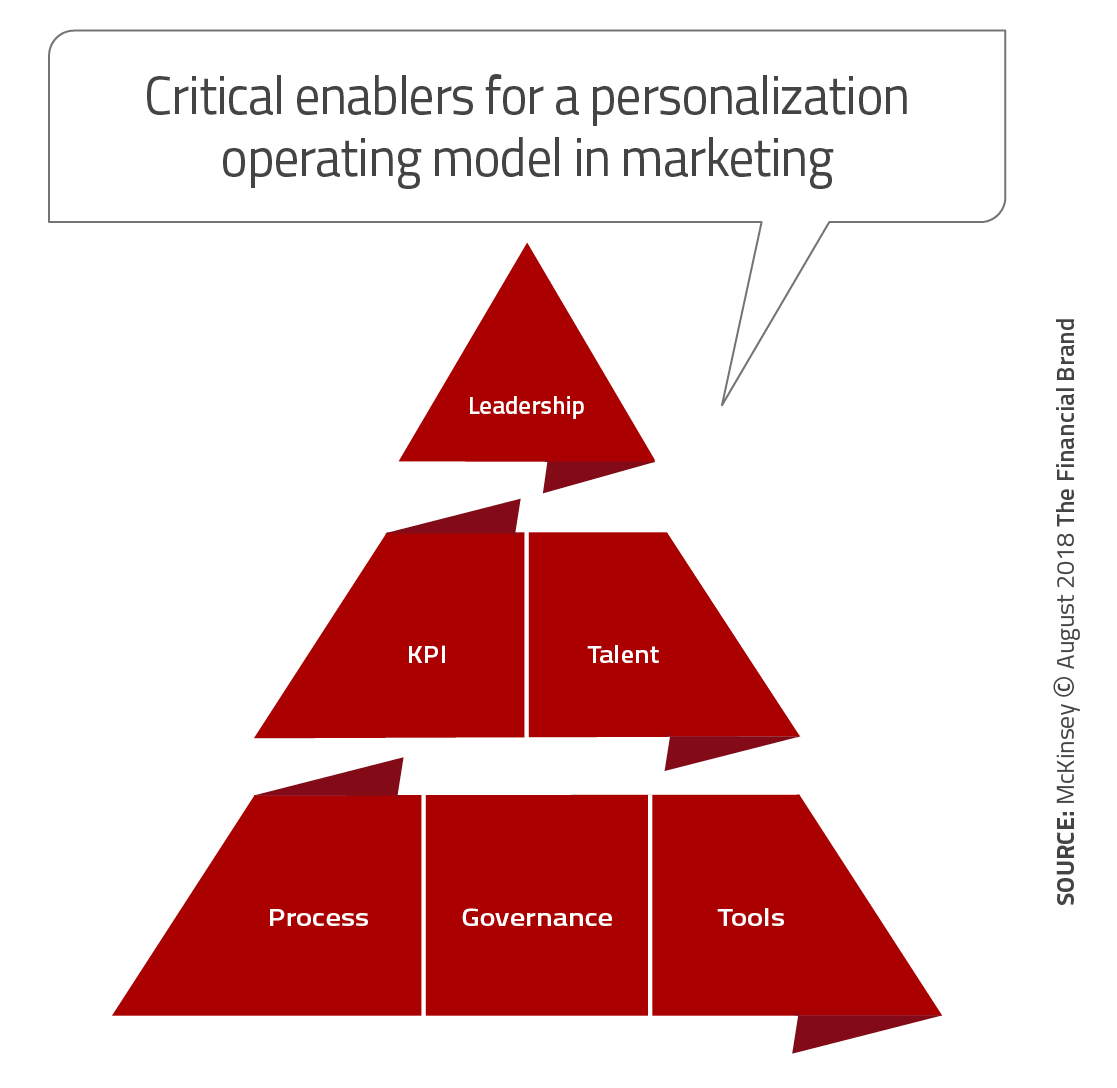 Technology and Real-Time Data Give Marketers the Personalization