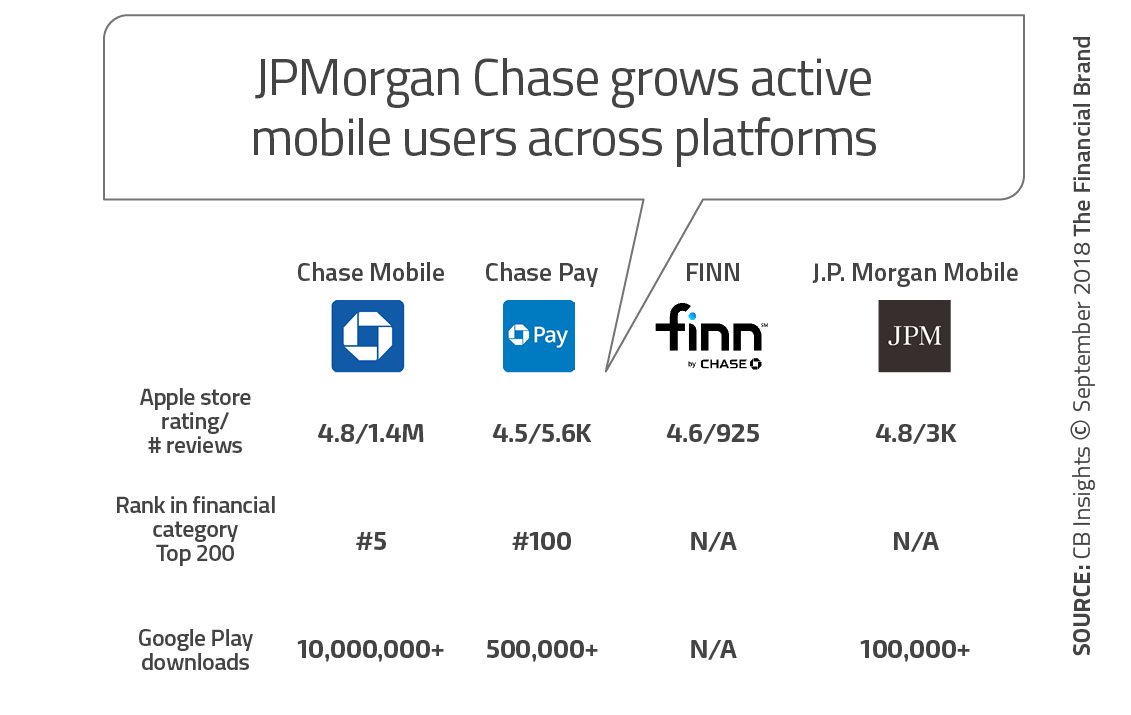 Chase Commits To Long-Term 'Digital Everything' Strategy