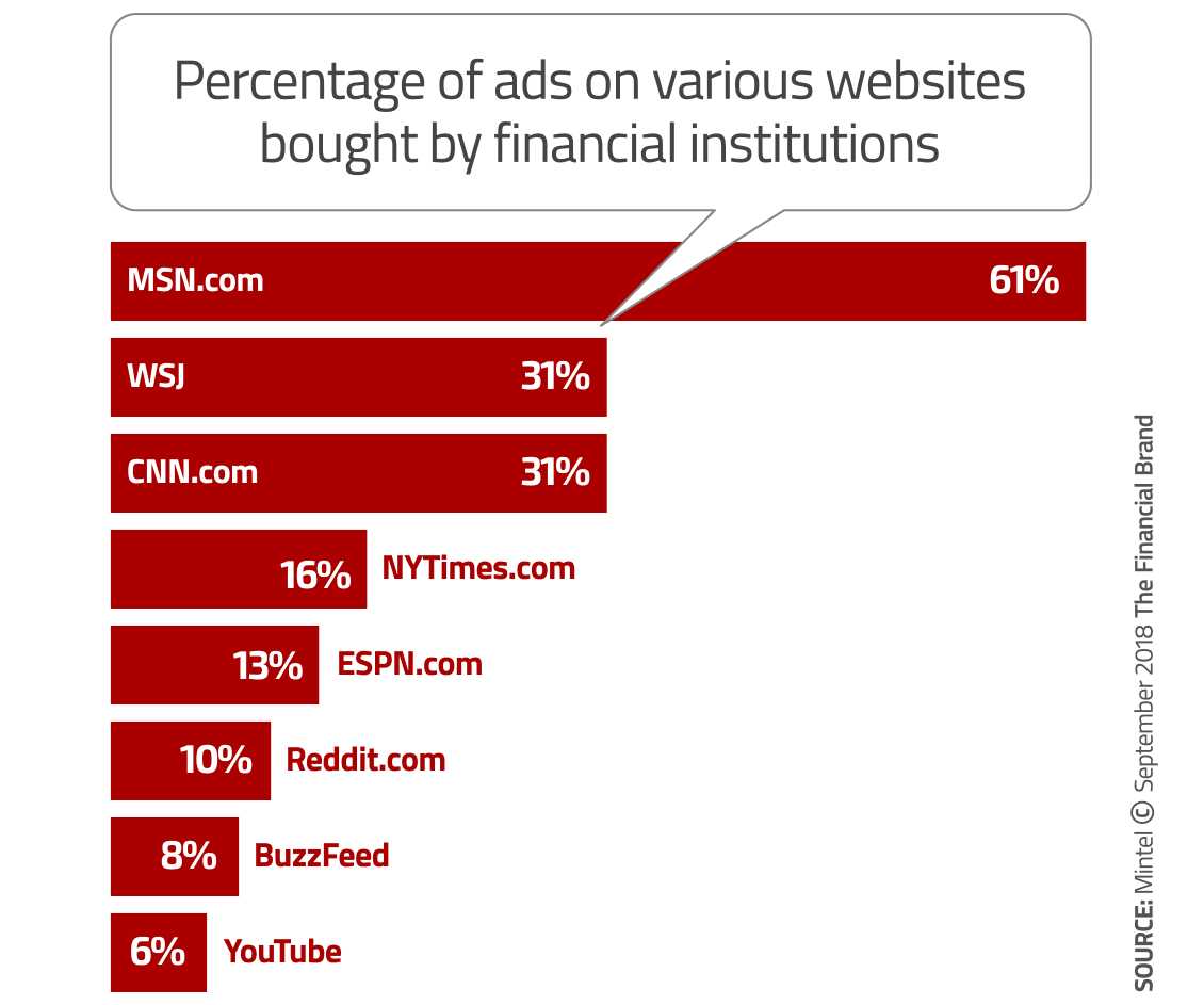 How Banking Brands Are Using Digital Marketing To Win Consumers