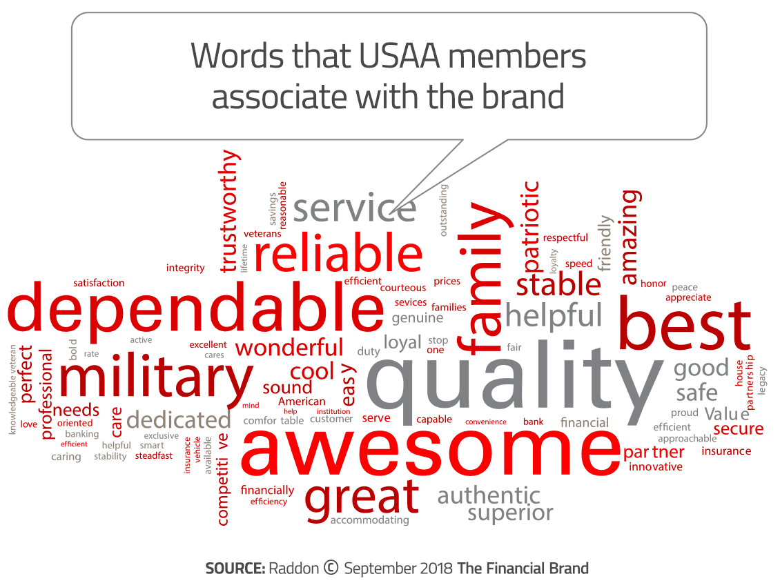 Why USAA is The Most Beloved Financial Brand on Earth