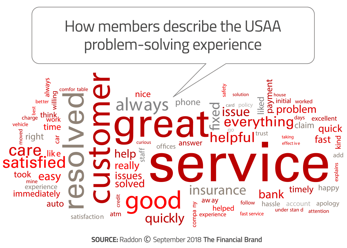What Is Usaa >> Why Usaa Is The Most Beloved Financial Brand On Earth