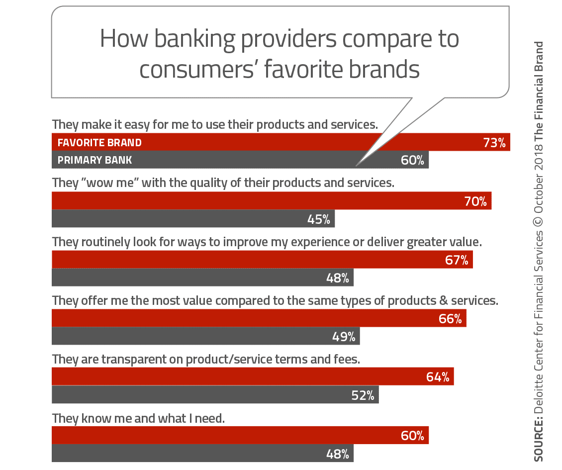 How Financial Institutions Stack Up Against Consumers