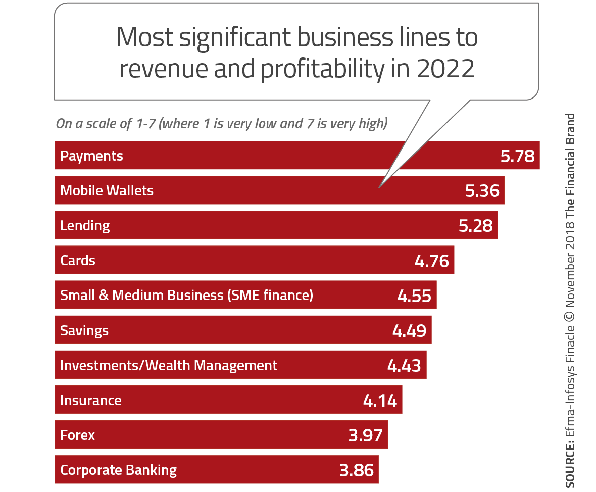 Platforms, Products And Channels Transforming Financial Services
