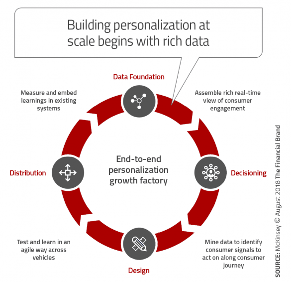 building personalization at scale begins with rich data