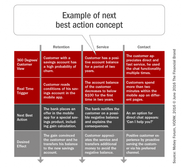 example of next best action concept
