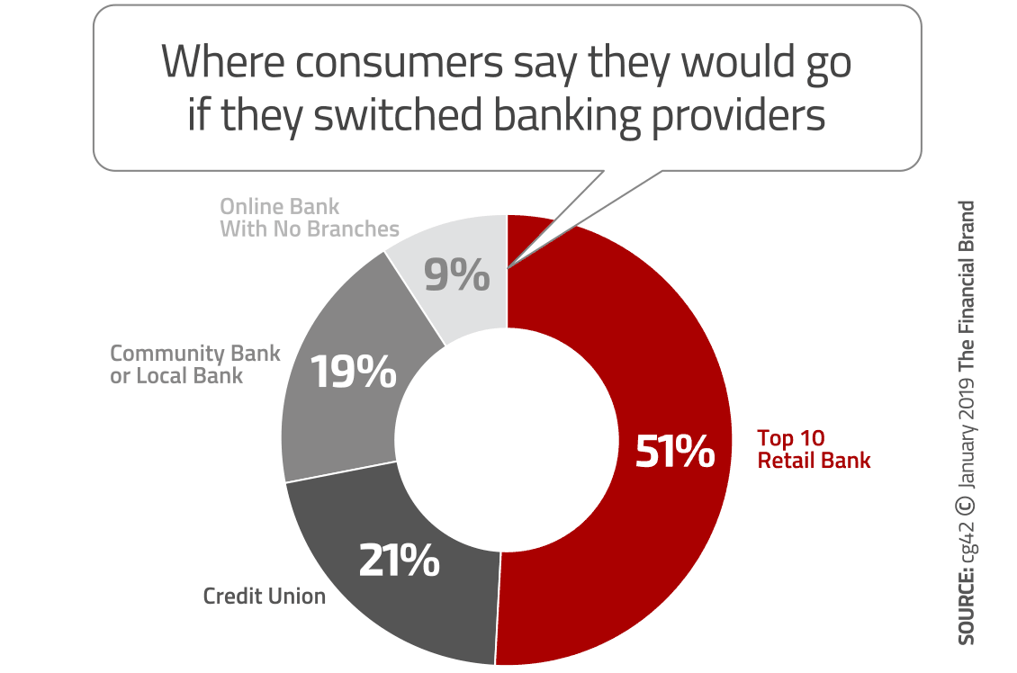Biggest Threats to Banking in 2019: Fees, Lousy Tech and Digital