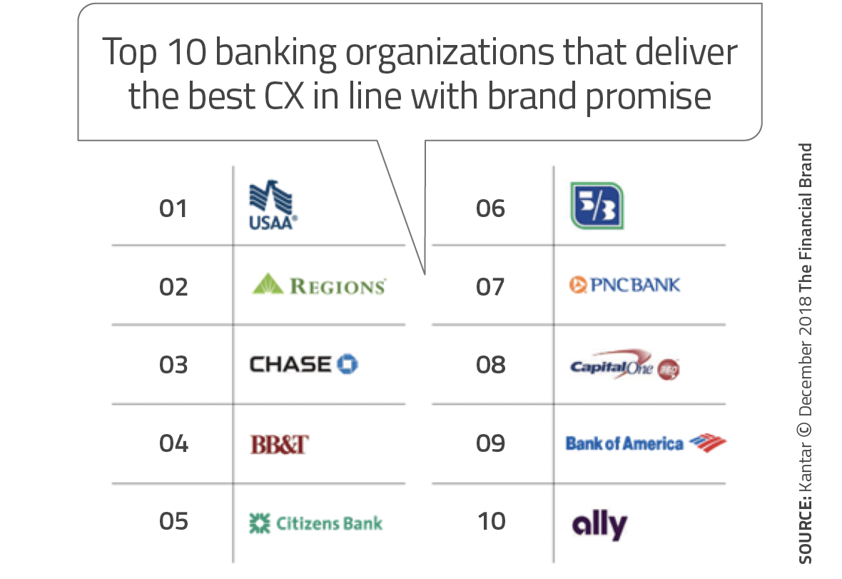 CX Has Massive Impact on Financial Performance of Banking