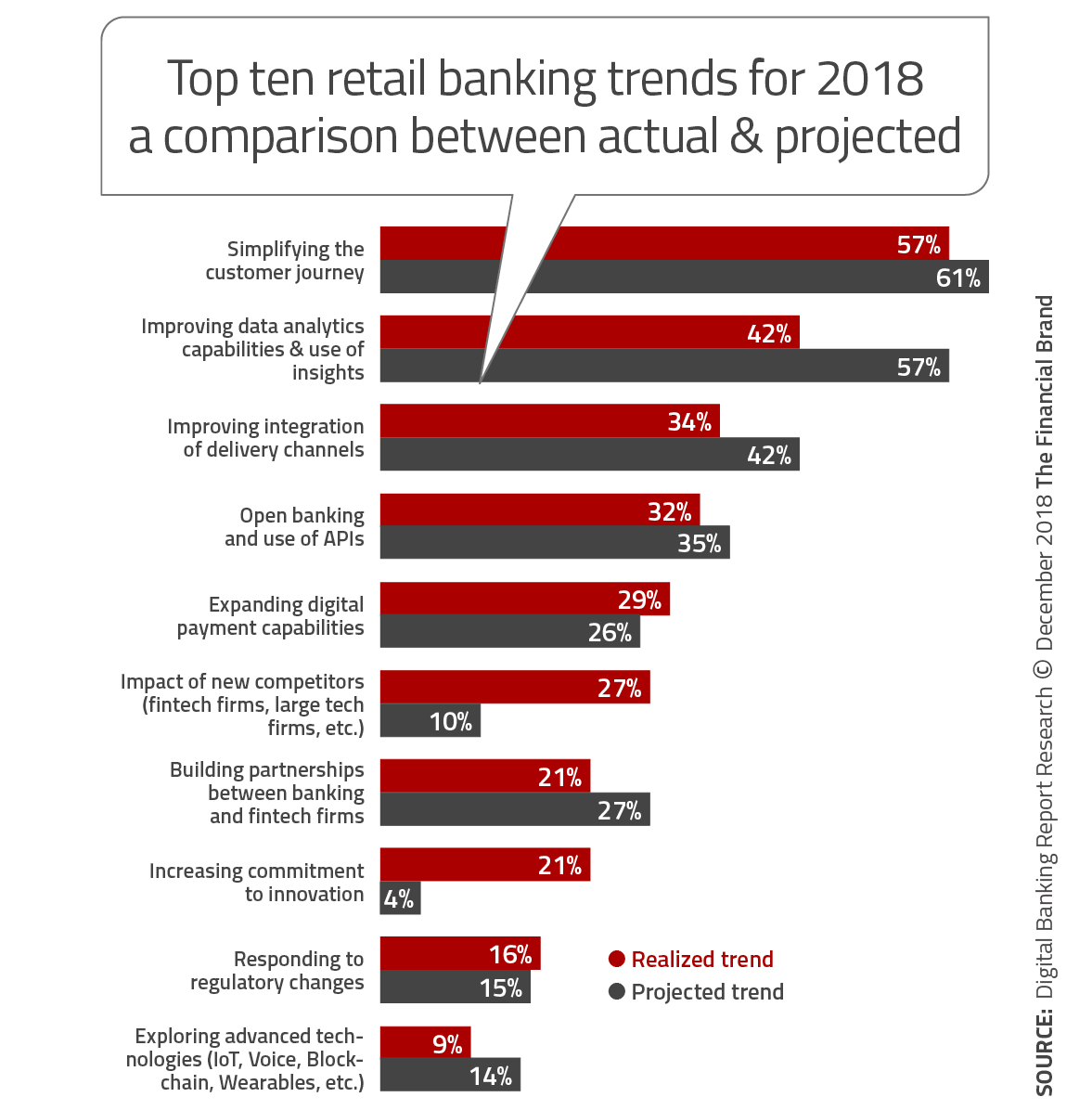 Top 10 Retail Banking Trends and Predictions For 2019