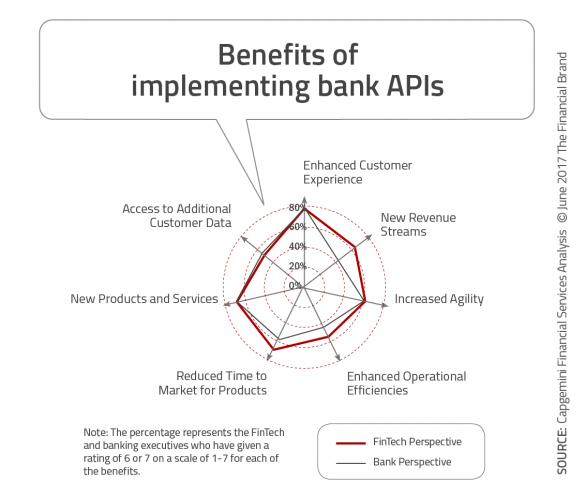 Benefits of implementing bank apis