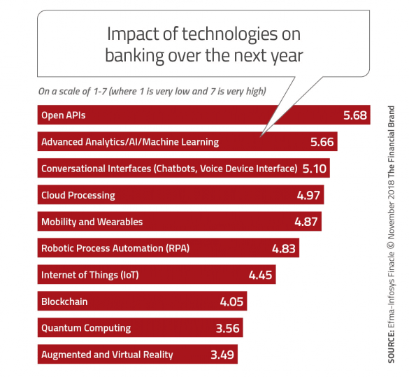 Impact of technologies on banking over the next year