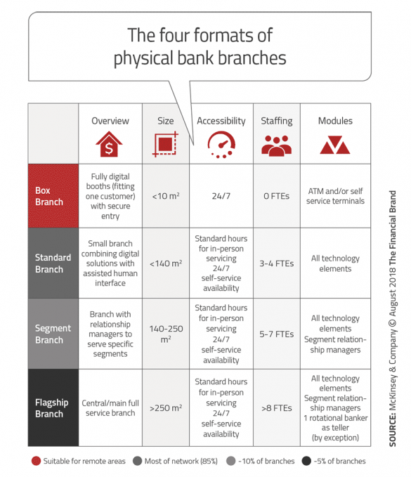 four formats of physical bank branches