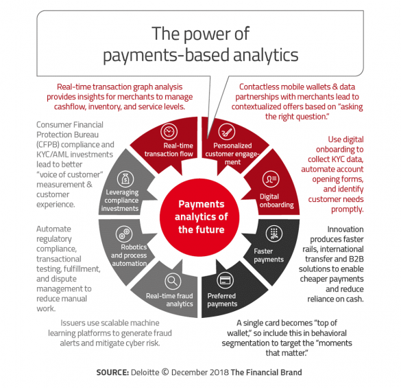 The power of payments based analytics