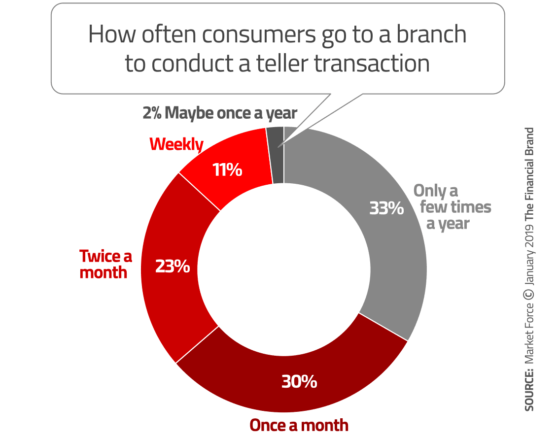 Top Branch Trends for Banks and Credit Unions In 2019