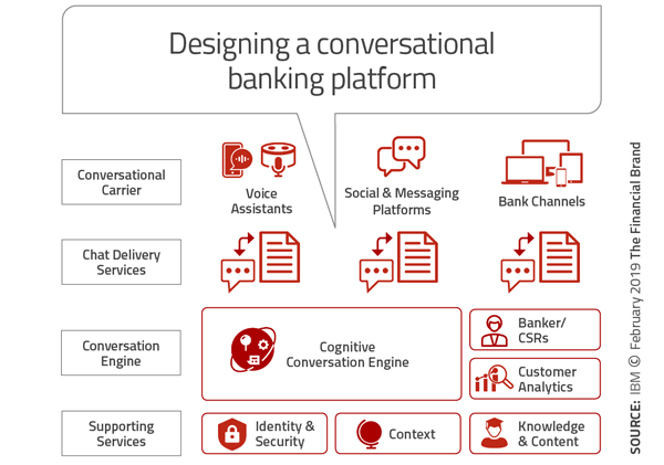 Digital Banking Success Requires Conversational Engagement