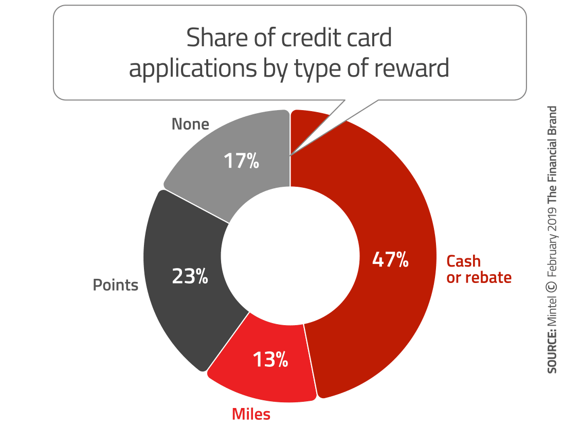 Key Trends Reshaping Credit Card Marketing in 2019