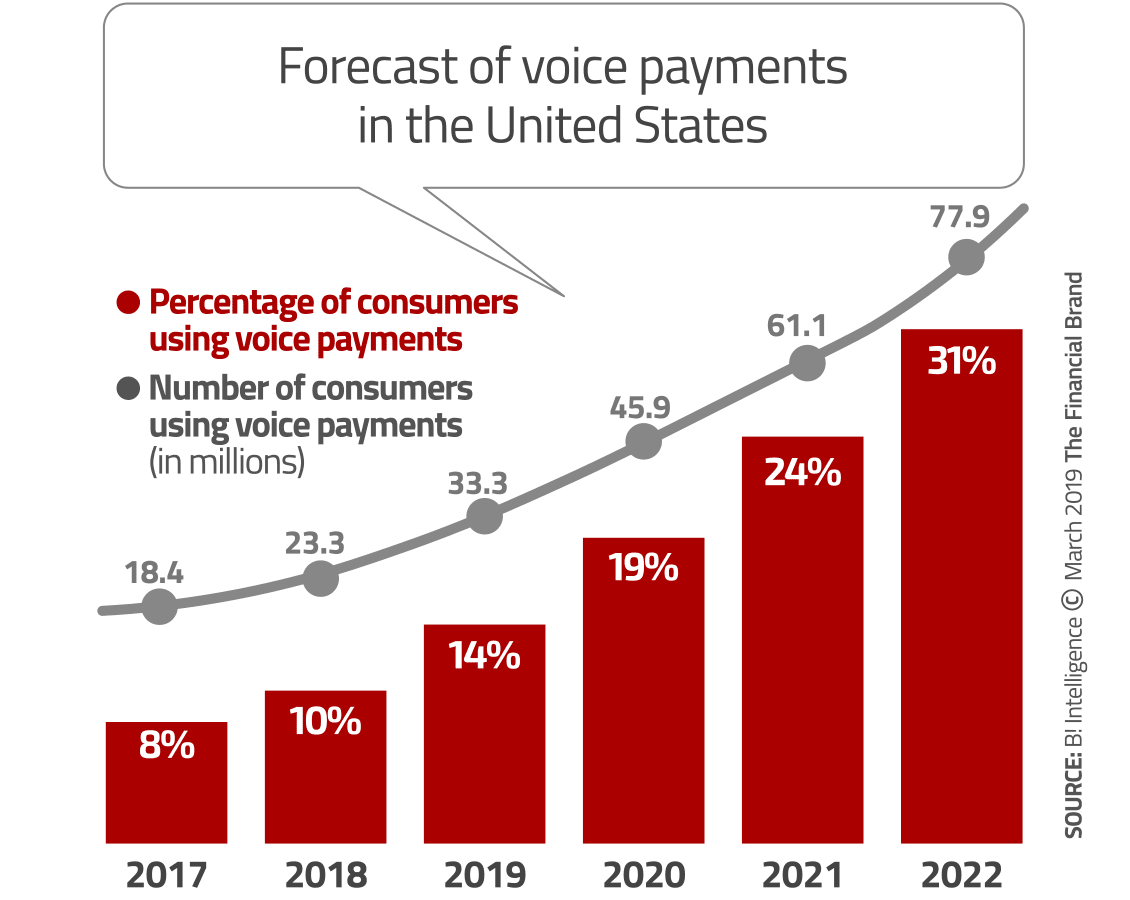 Two Big Trends Shaking Up Retail Payments