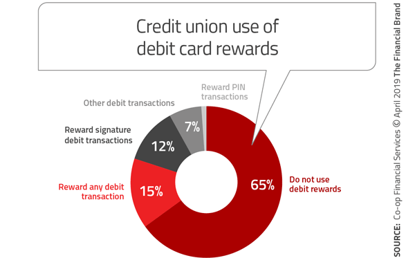 Three Keys to Debit Cards' Future as Mobile Banking Builds