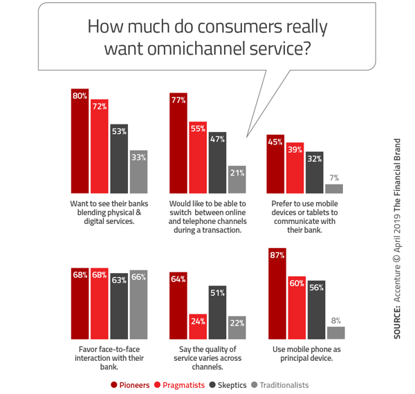Trendwatch: Independent Bank Brands? Or Integrated Service