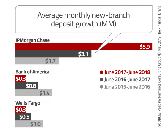Average monthly new-branch deposit growth