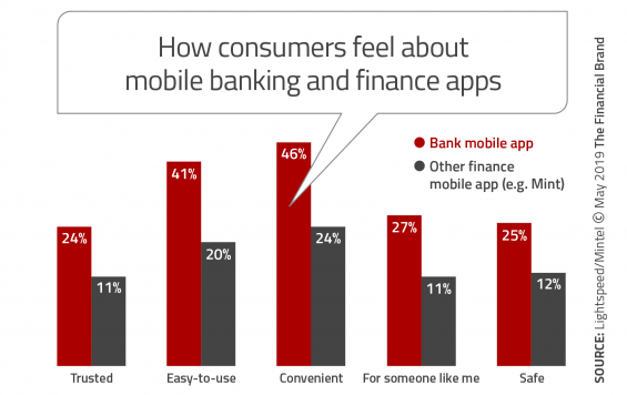 How consumers feel about mobile banking
