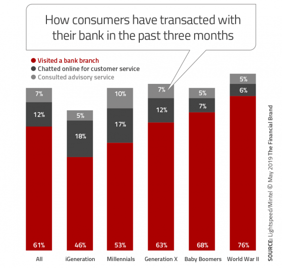 How consumers transacted with their bank