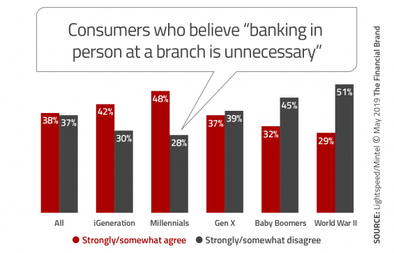 Need for branch banking by generation