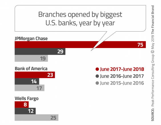 New branches built last three years
