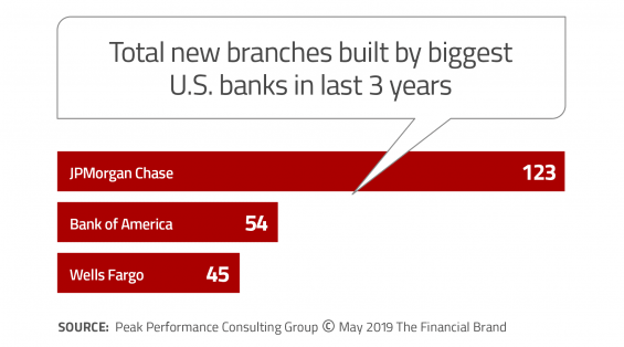 Total new branches built last three years