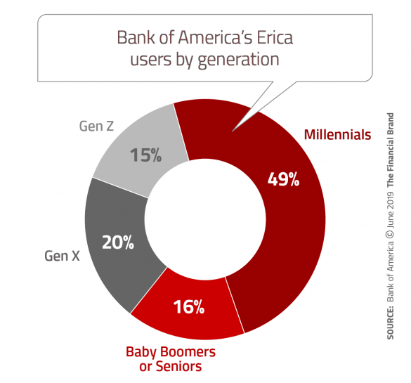 Bank of America chatbot users by generation