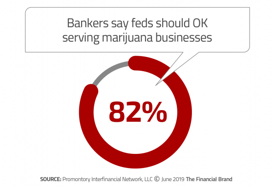 Bankers say feds should OK serving marajuana businesses
