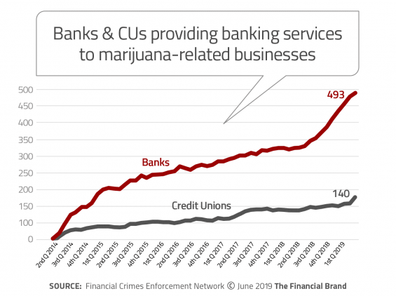 providing banking services to marijuana related businesses