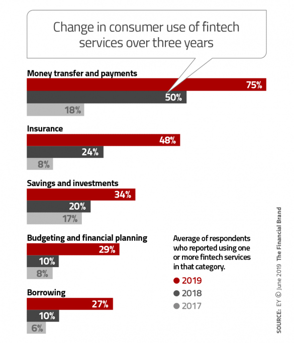 Change in consumer use of fintech services