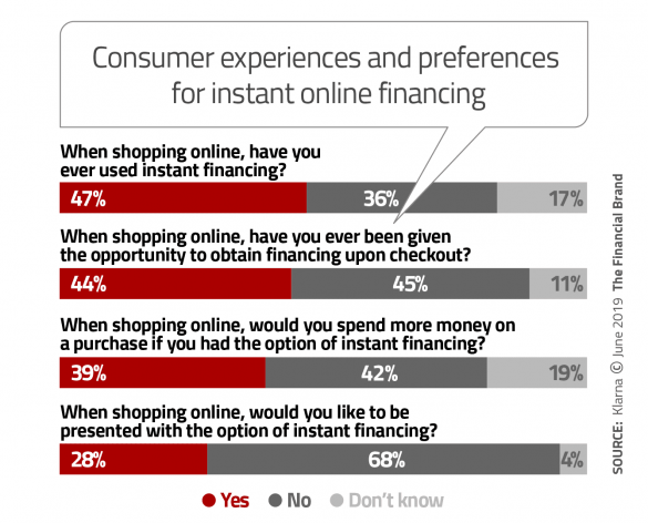 Consumer experiences and preferences instant online financing