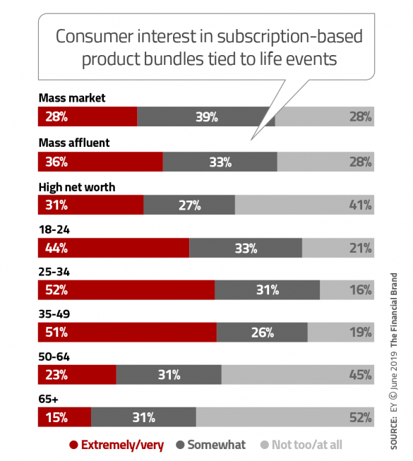 Consumer interst in subscription based product bundles tied to life events