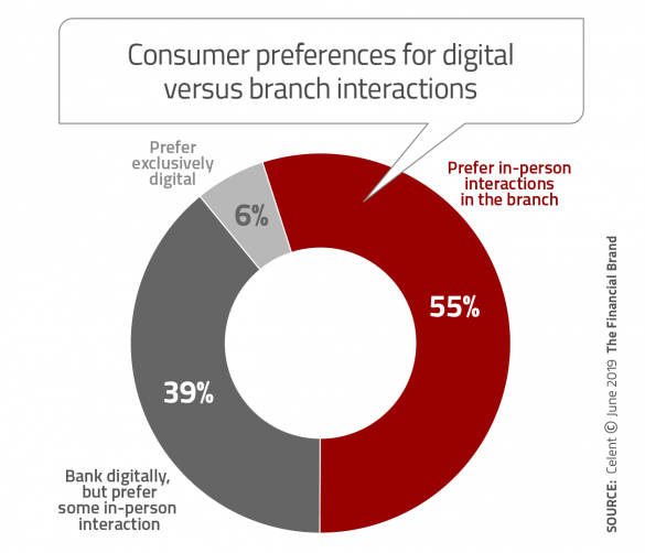 Consumer preferences for digital versus branch interaction