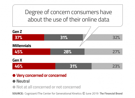 Degree of concern consumers have about the use of their online data