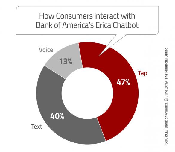 How consumers interact with Bank of Americas Erica chatbot
