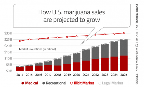 How U.S. marijuana sales are projected to grow