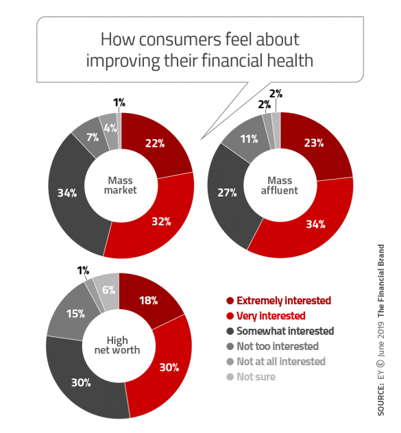 How consumers feel abouth improving their financial health
