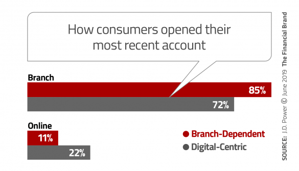 How consumers opened their most recent account